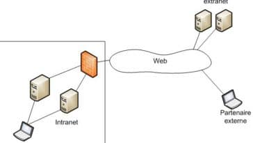 internet vs intranet