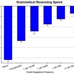 Grammatical reasoning speed is shown.