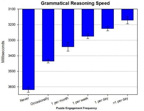 Grammatical reasoning speed is shown.