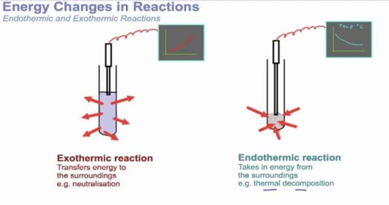 exothermic reaction VS endothermic reaction