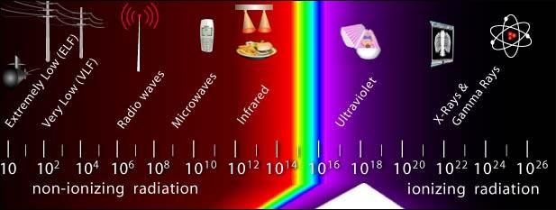ionizing and nonionizing radiation