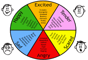 emotions and feeling