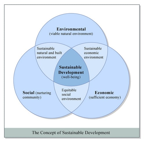 Advantages and disadvantages of sustainable development - LORECENTRAL