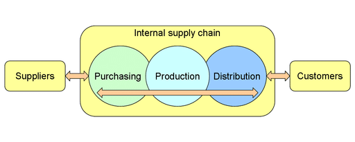 Advantages and disadvantages of supply chain management - LORECENTRAL