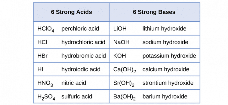 EXAMPLES OF STRONG ACIDS
